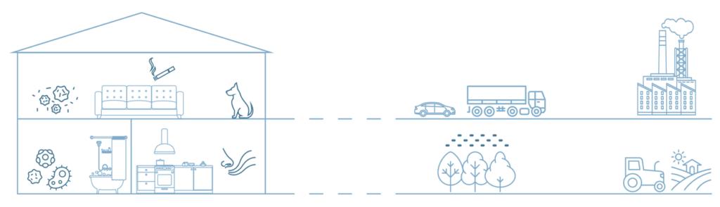 Luftverschmutzung auch in Ihrem Zuhause