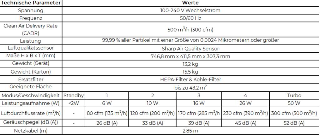 Beschreibung der technischen Daten des Luftfilters